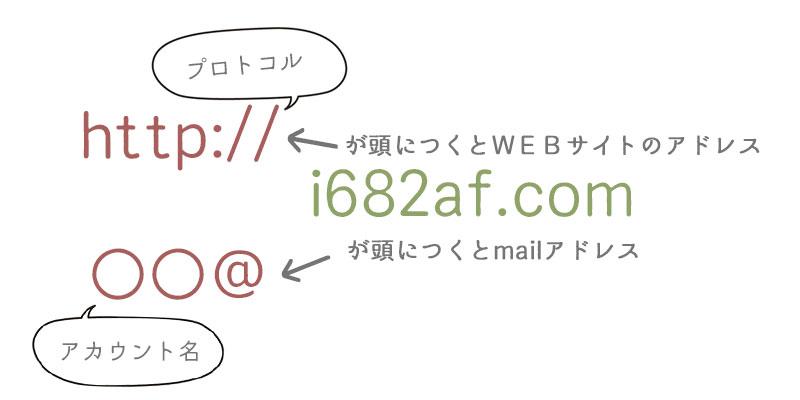WEBアドレスとmailアドレスの違い