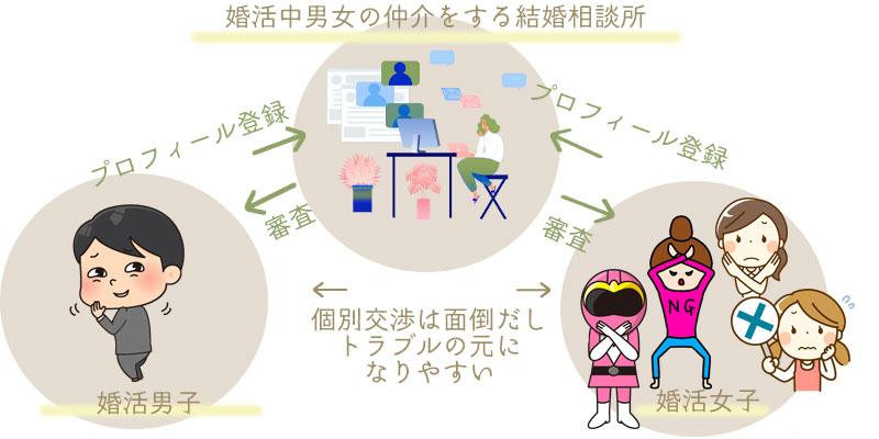 仲介のイメージ図